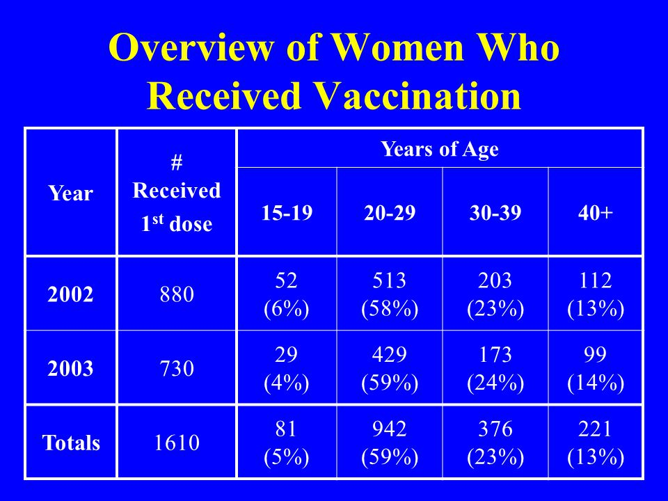 Overview of Women Who Received Vaccination Year # Received 1 st dose Years of Age 15-1920-2930-3940+ 2002880 52 (6%) 513 (58%) 203 (23%) 112 (13%) 2003730 29 (4%) 429 (59%) 173 (24%) 99 (14%) Totals1610 81 (5%) 942 (59%) 376 (23%) 221 (13%)