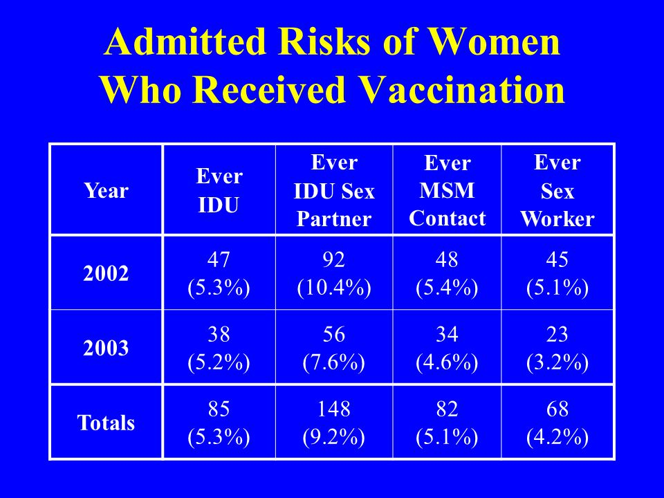Admitted Risks of Women Who Received Vaccination Year Ever IDU Ever IDU Sex Partner Ever MSM Contact Ever Sex Worker 2002 47 (5.3%) 92 (10.4%) 48 (5.4%) 45 (5.1%) 2003 38 (5.2%) 56 (7.6%) 34 (4.6%) 23 (3.2%) Totals 85 (5.3%) 148 (9.2%) 82 (5.1%) 68 (4.2%)