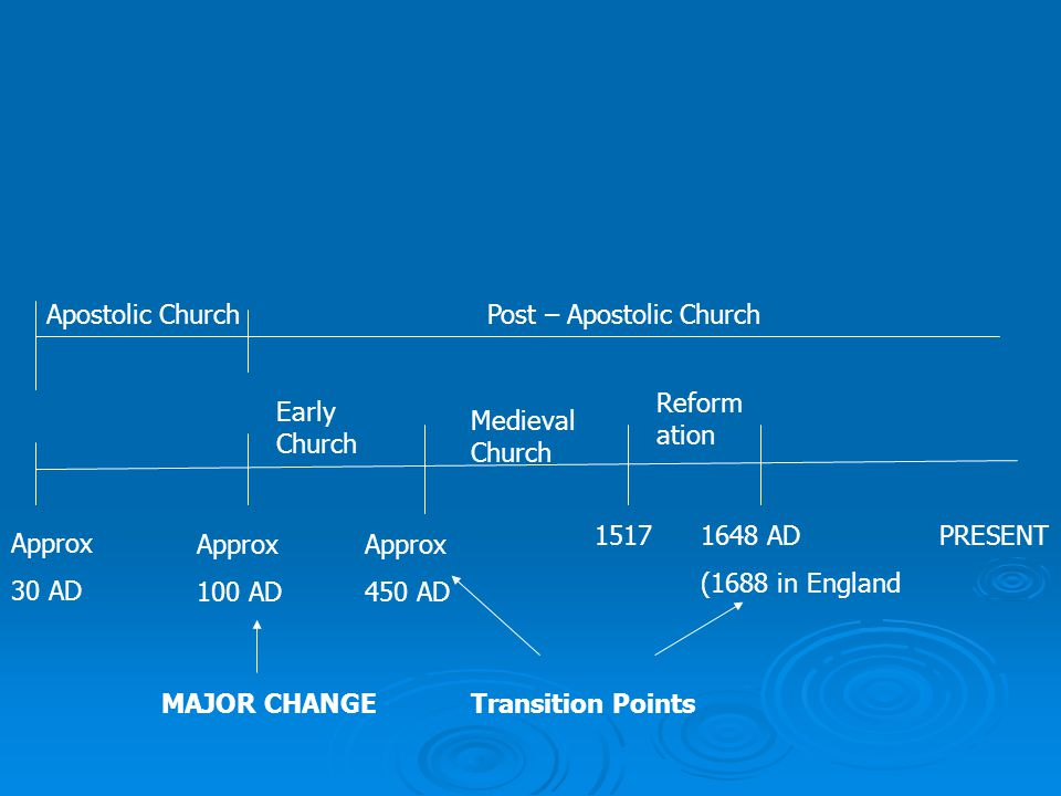 Apostolic ChurchPost – Apostolic Church Approx 30 AD Approx 100 AD Approx 450 AD 15171648 AD (1688 in England PRESENT Transition PointsMAJOR CHANGE Early Church Medieval Church Reform ation