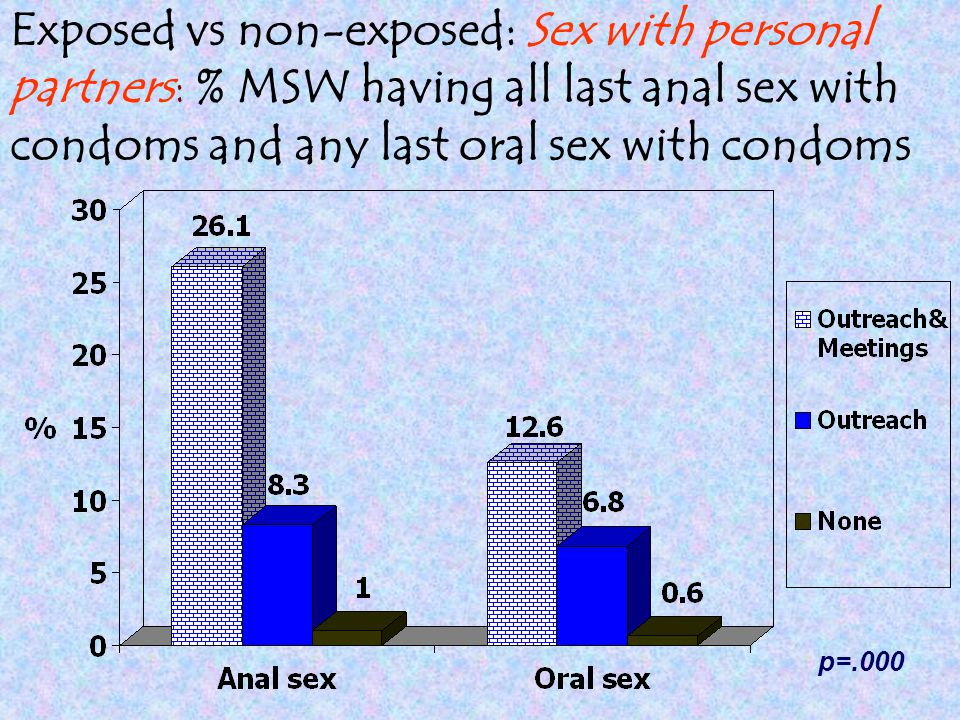 Exposed vs non-exposed: Sex with personal partners: % MSW having all last anal sex with condoms and any last oral sex with condoms p=.000