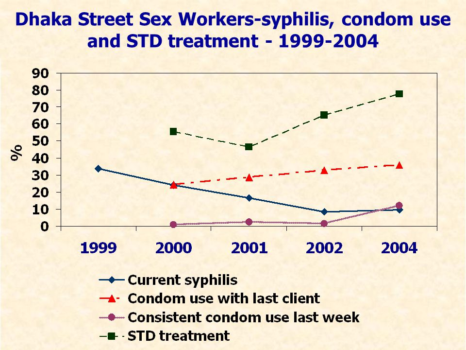 Dhaka Street Sex Workers-syphilis, condom use and STD treatment - 1999-2004