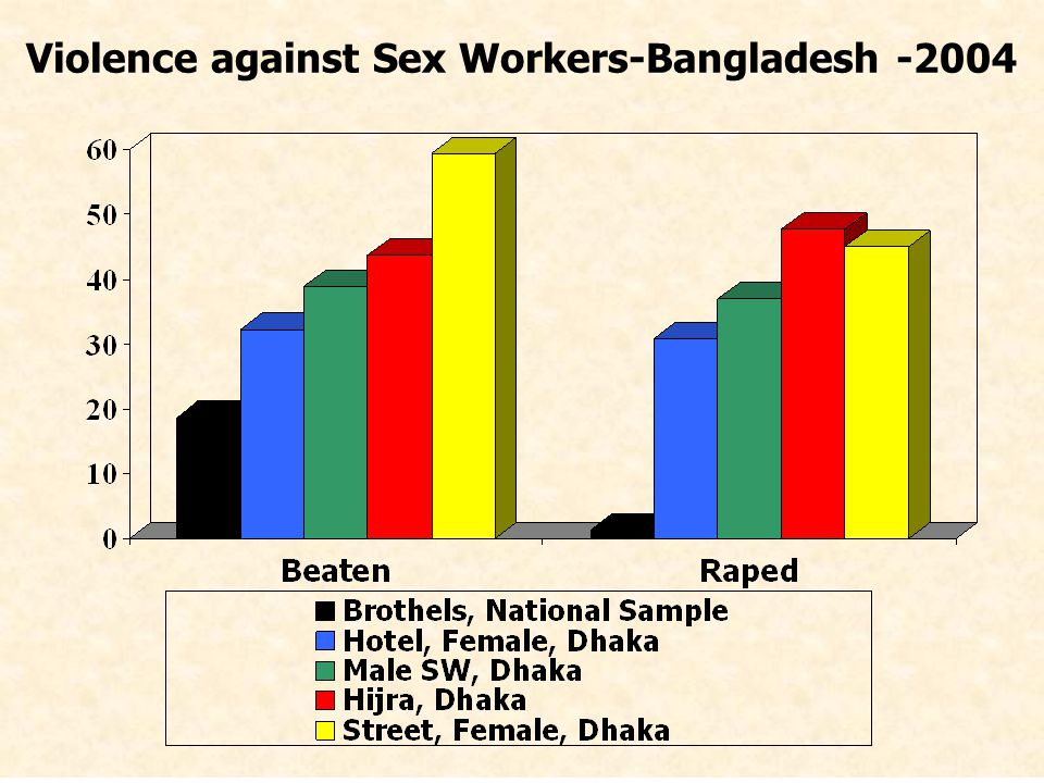 Violence against Sex Workers-Bangladesh -2004
