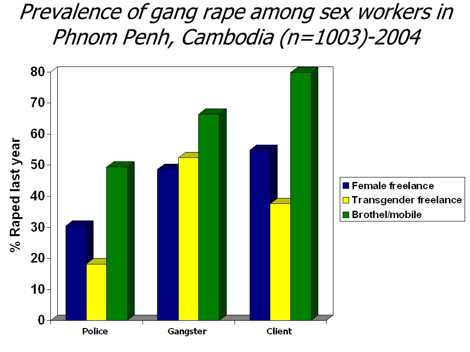 Prevalence of gang rape among sex workers in Phnom Penh, Cambodia (n=1003)-2004