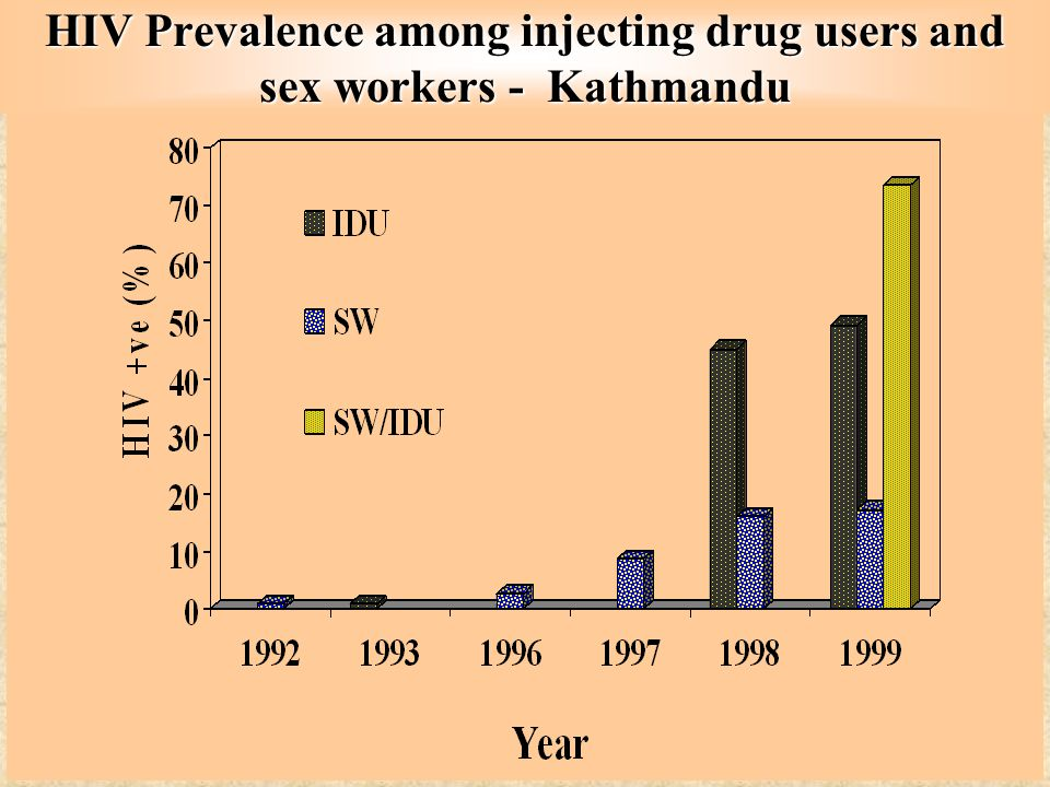 HIV Prevalence among injecting drug users and sex workers - Kathmandu