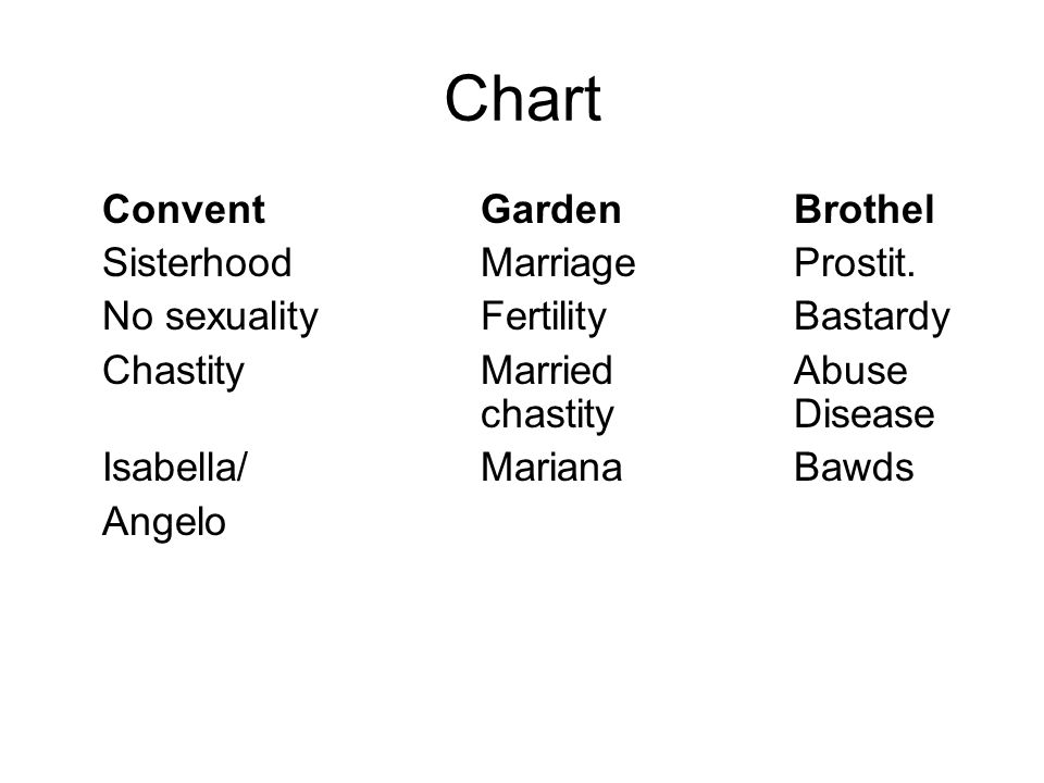 Chart ConventGardenBrothel SisterhoodMarriageProstit. No sexualityFertilityBastardy ChastityMarried Abuse chastityDisease Isabella/MarianaBawds Angelo