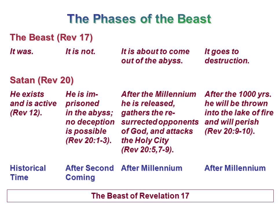 The Beast (Rev 17) It was.It is not.It is about to come It goes to out of the abyss.