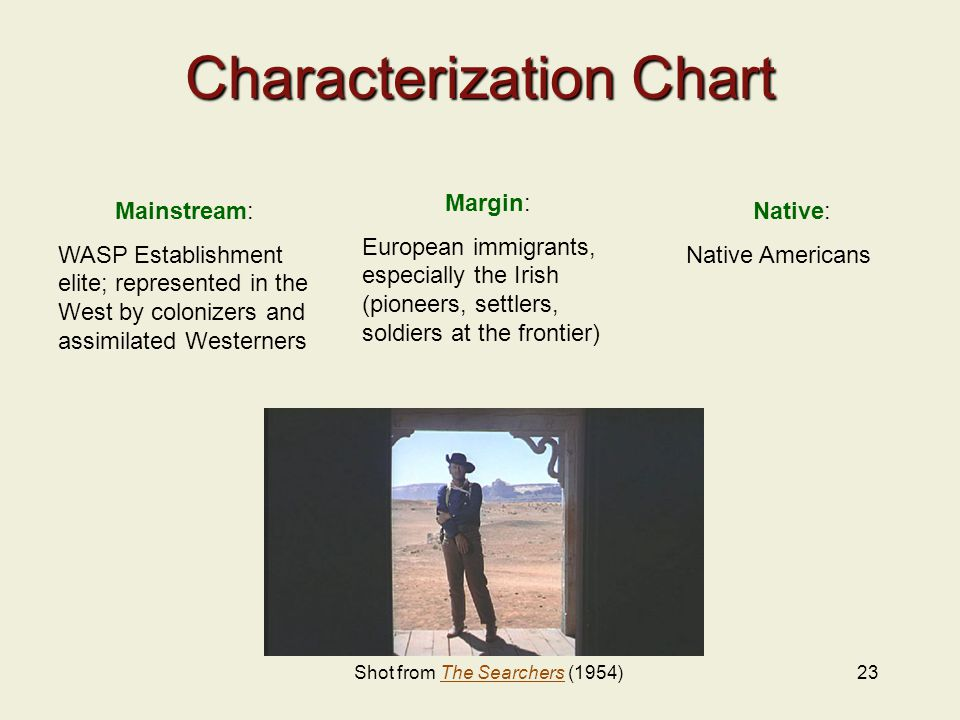 23 Characterization Chart Mainstream: WASP Establishment elite; represented in the West by colonizers and assimilated Westerners Margin: European immigrants, especially the Irish (pioneers, settlers, soldiers at the frontier) Native: Native Americans Shot from The Searchers (1954)The Searchers