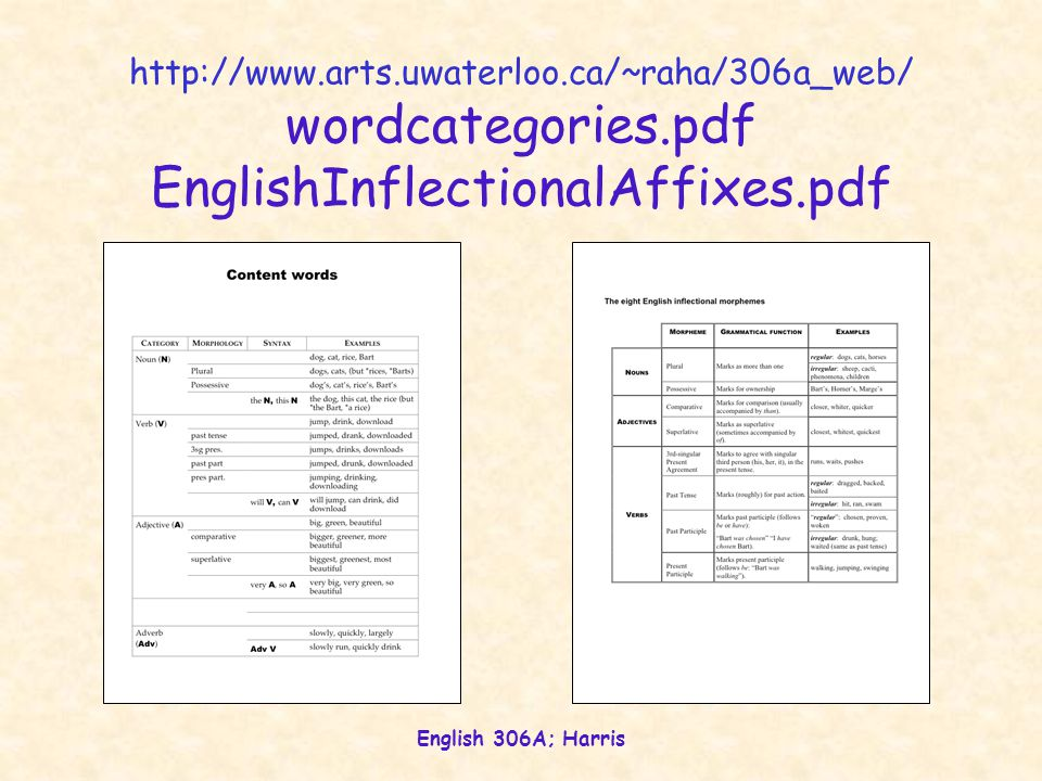 English 306A; Harris http://www.arts.uwaterloo.ca/~raha/306a_web/ wordcategories.pdf EnglishInflectionalAffixes.pdf