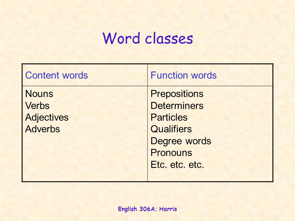 English 306A; Harris Word classes Content wordsFunction words Nouns Verbs Adjectives Adverbs Prepositions Determiners Particles Qualifiers Degree words Pronouns Etc.