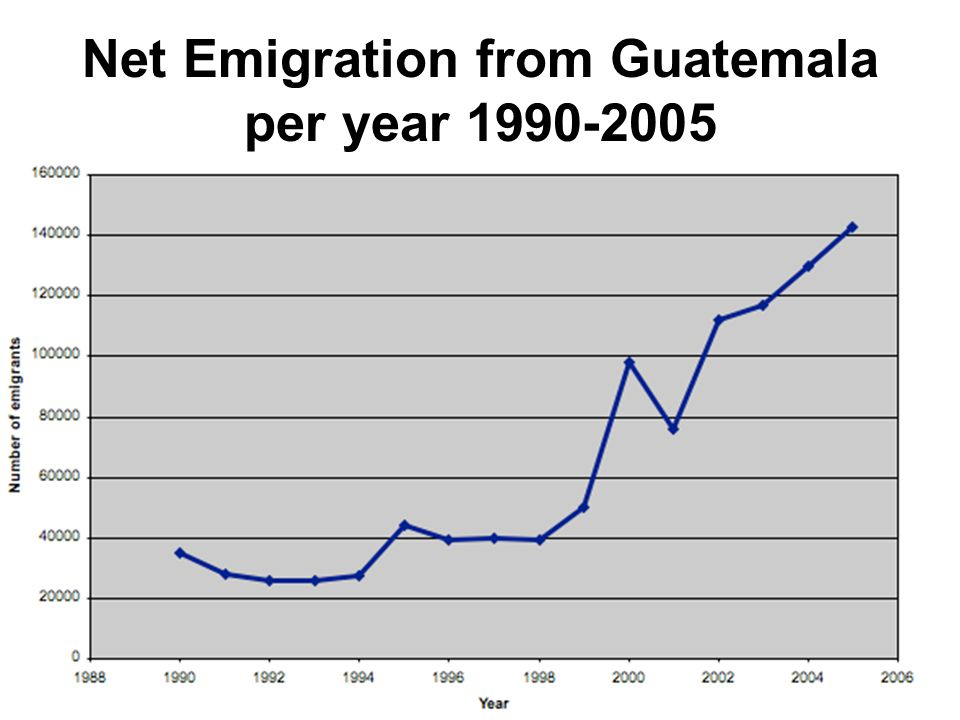 Net Emigration from Guatemala per year 1990-2005