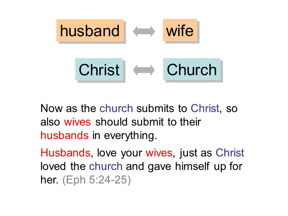 husband wife Christ Church Now as the church submits to Christ, so also wives should submit to their husbands in everything. Husbands, love your wives