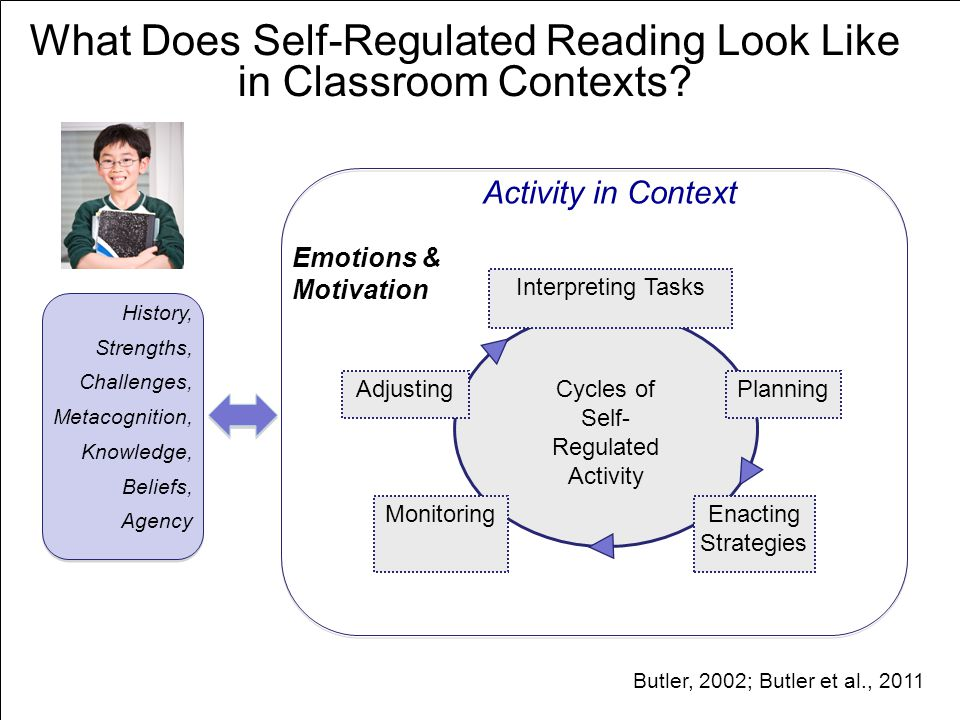 Activity in Context What Does Self-Regulated Reading Look Like in Classroom Contexts? Cycles of Self- Regulated Activity Planning Interpreting Tasks M