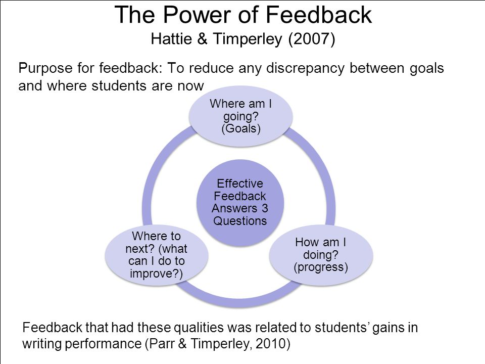 The Power of Feedback Hattie & Timperley (2007) Effective Feedback Answers 3 Questions Where am I going? (Goals) How am I doing? (progress) Where to n