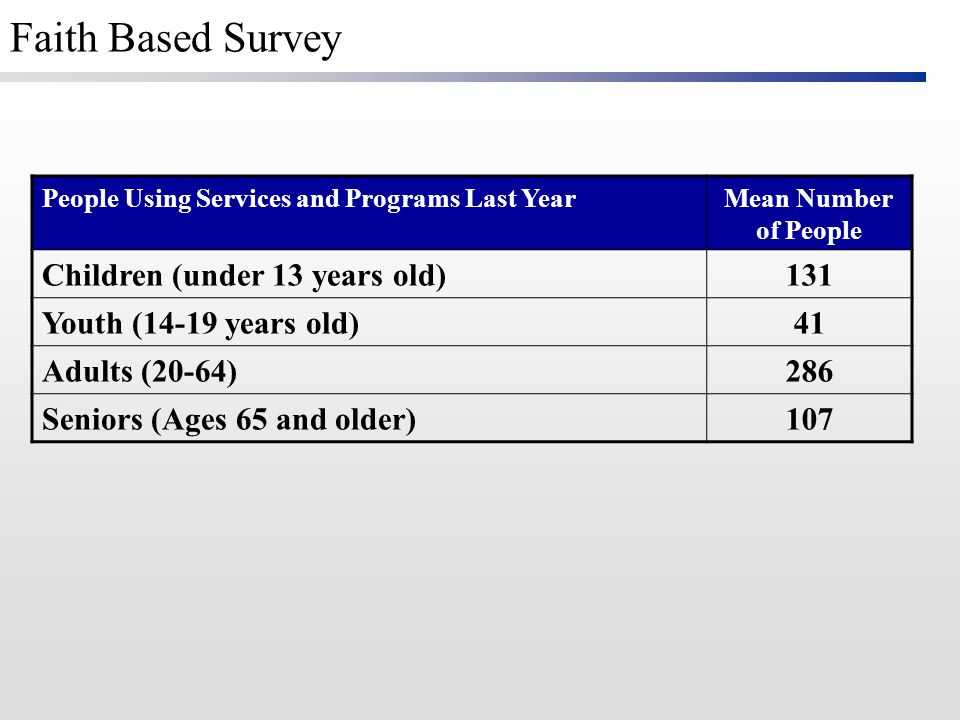 People Using Services and Programs Last YearMean Number of People Children (under 13 years old)131 Youth (14-19 years old)41 Adults (20-64)286 Seniors (Ages 65 and older)107