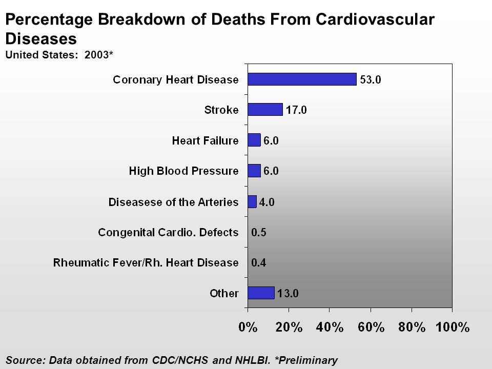 Percentage Breakdown of Deaths From Cardiovascular Diseases United States: 2003* Source: Data obtained from CDC/NCHS and NHLBI. *Preliminary