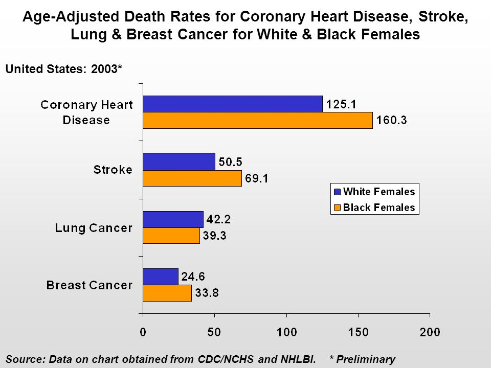 Age-Adjusted Death Rates for Coronary Heart Disease, Stroke, Lung & Breast Cancer for White & Black Females United States: 2003* Source: Data on chart
