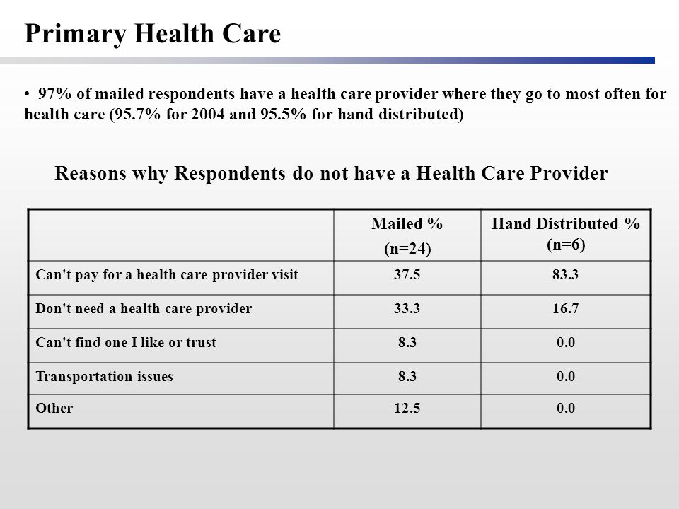 Reasons why Respondents do not have a Health Care Provider Mailed % (n=24) Hand Distributed % (n=6) Can t pay for a health care provider visit37.583.3 Don t need a health care provider33.316.7 Can t find one I like or trust8.30.0 Transportation issues8.30.0 Other12.50.0 97% of mailed respondents have a health care provider where they go to most often for health care (95.7% for 2004 and 95.5% for hand distributed) Primary Health Care