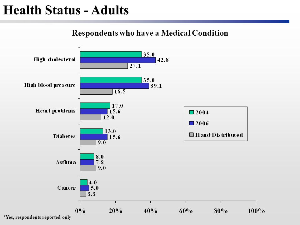 Respondents who have a Medical Condition *Yes, respondents reported only Health Status - Adults