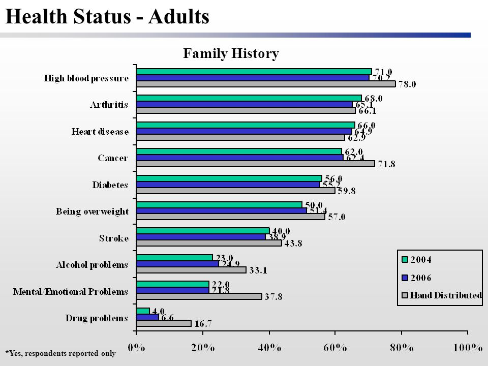 Family History *Yes, respondents reported only Health Status - Adults