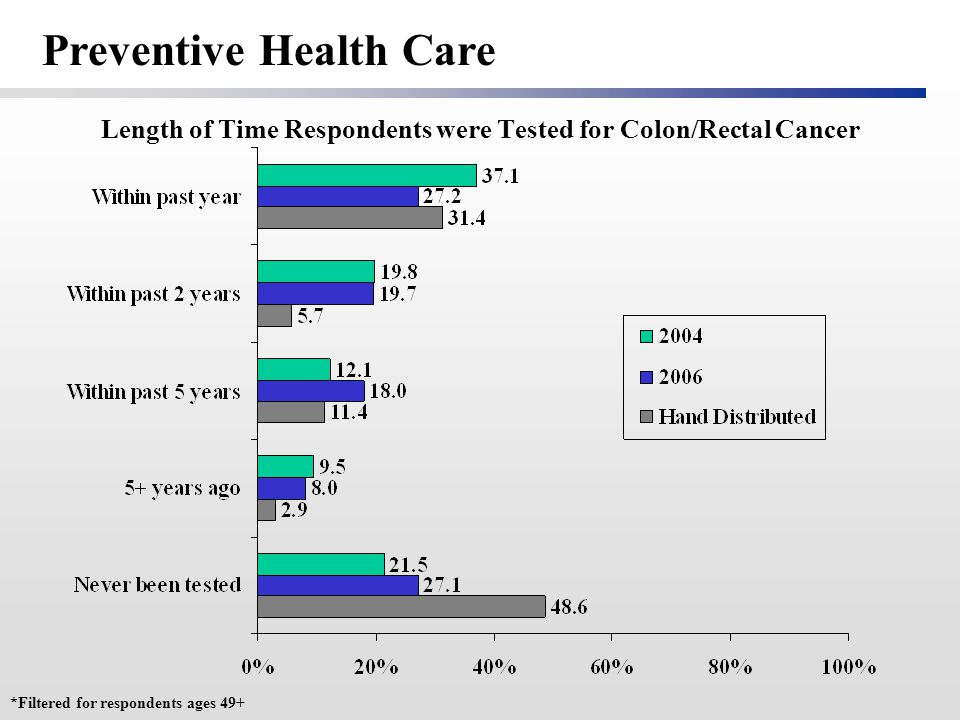 Length of Time Respondents were Tested for Colon/Rectal Cancer *Filtered for respondents ages 49+ Preventive Health Care