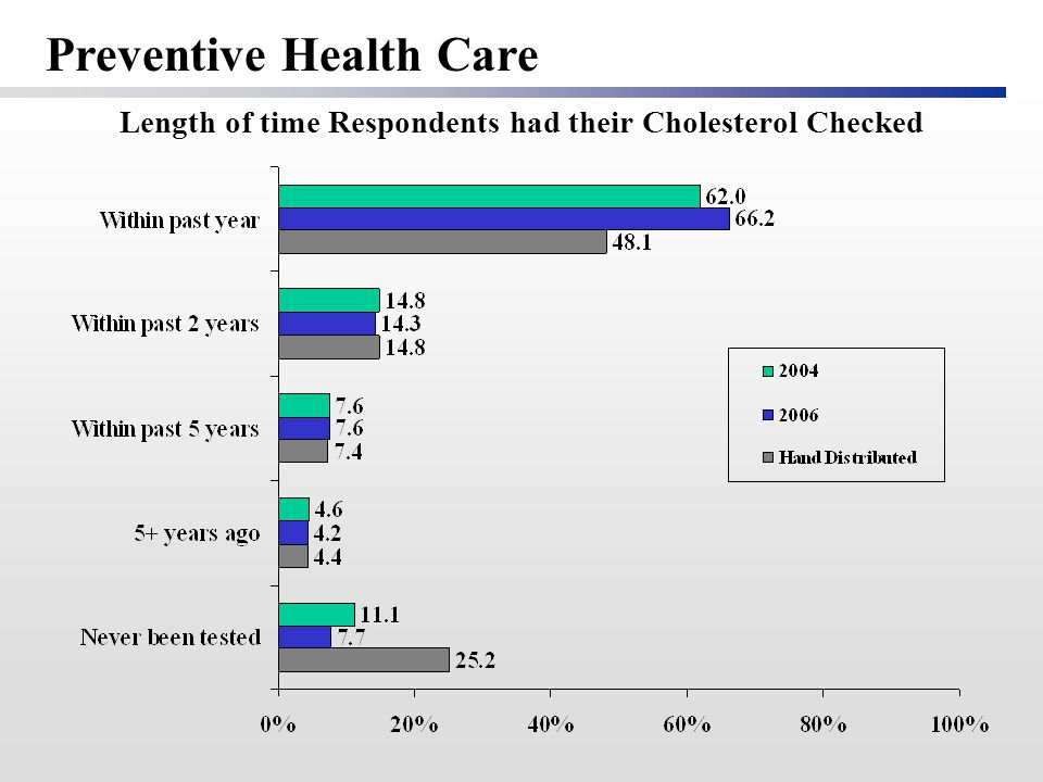 Length of time Respondents had their Cholesterol Checked Preventive Health Care