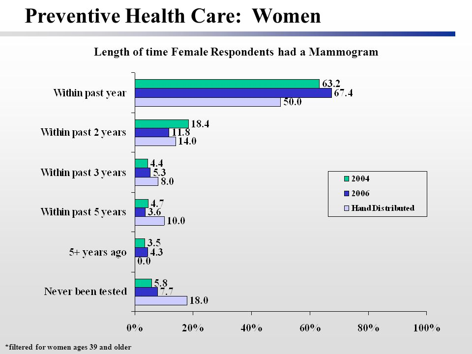 Length of time Female Respondents had a Mammogram *filtered for women ages 39 and older Preventive Health Care: Women