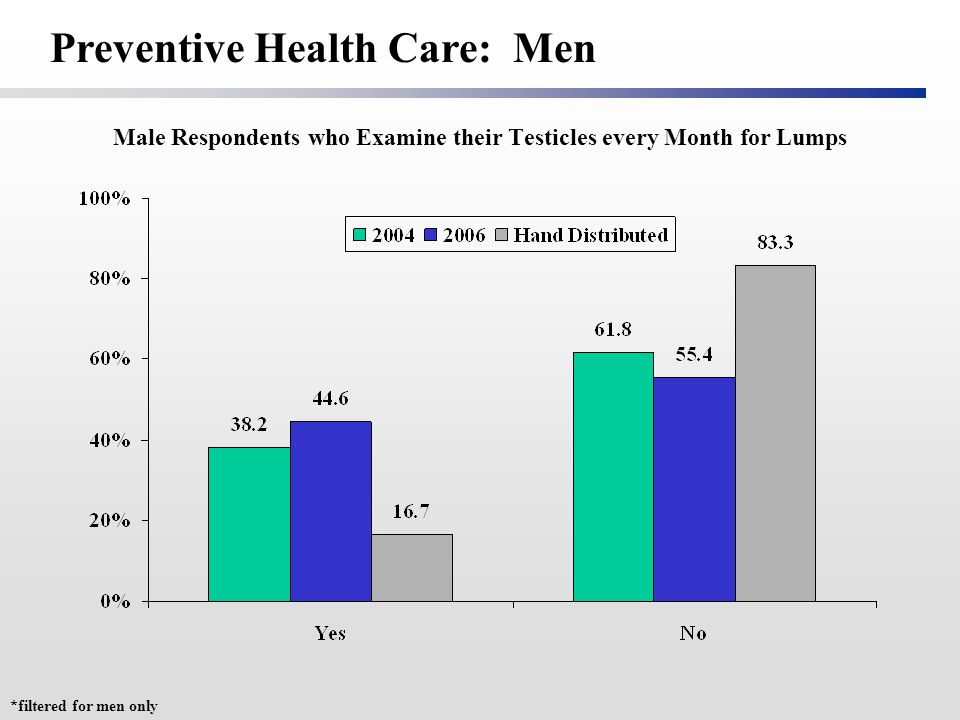 Male Respondents who Examine their Testicles every Month for Lumps *filtered for men only Preventive Health Care: Men