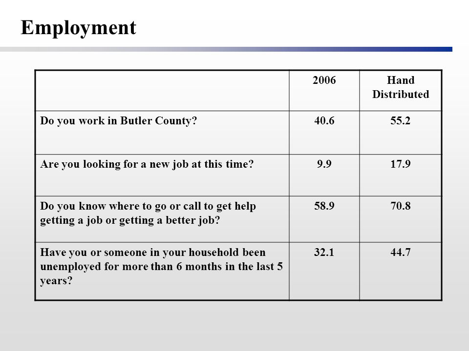 2006Hand Distributed Do you work in Butler County 40.655.2 Are you looking for a new job at this time 9.917.9 Do you know where to go or call to get help getting a job or getting a better job.