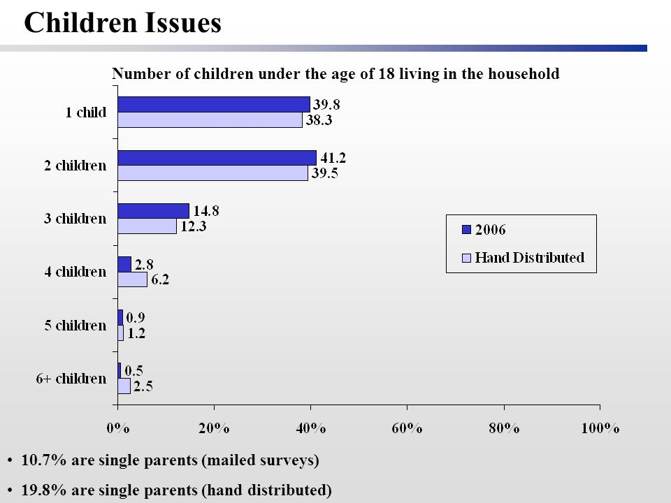 Number of children under the age of 18 living in the household 10.7% are single parents (mailed surveys) 19.8% are single parents (hand distributed) Children Issues
