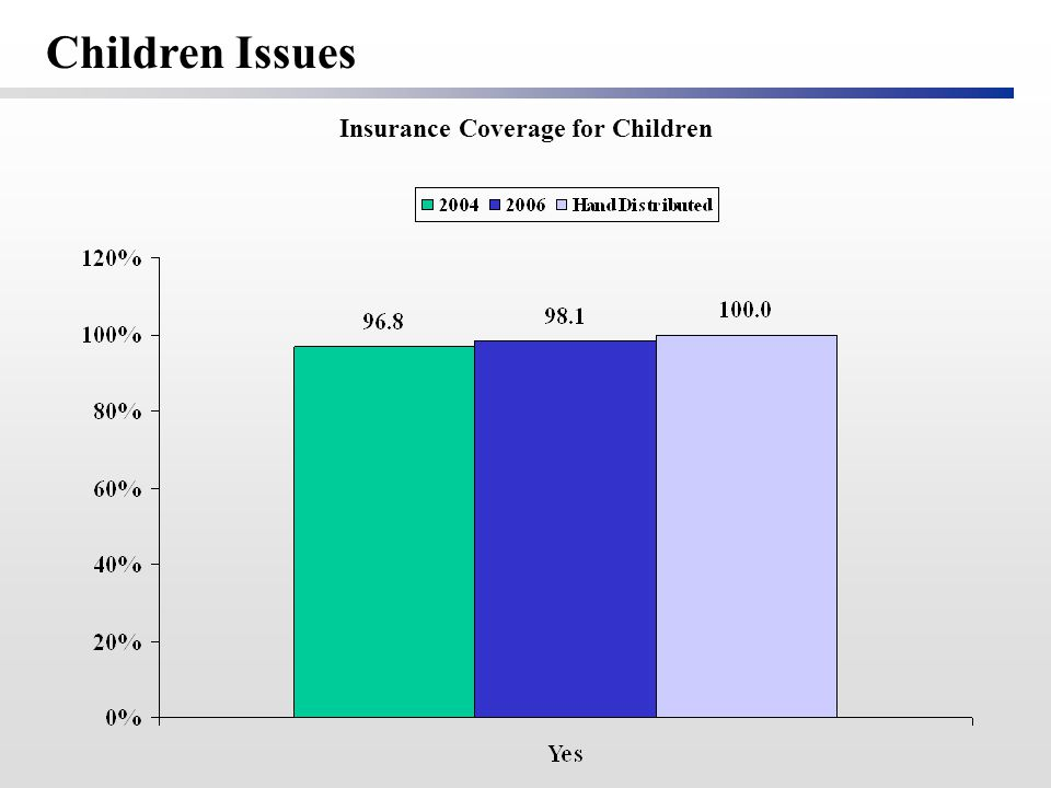 Insurance Coverage for Children Children Issues