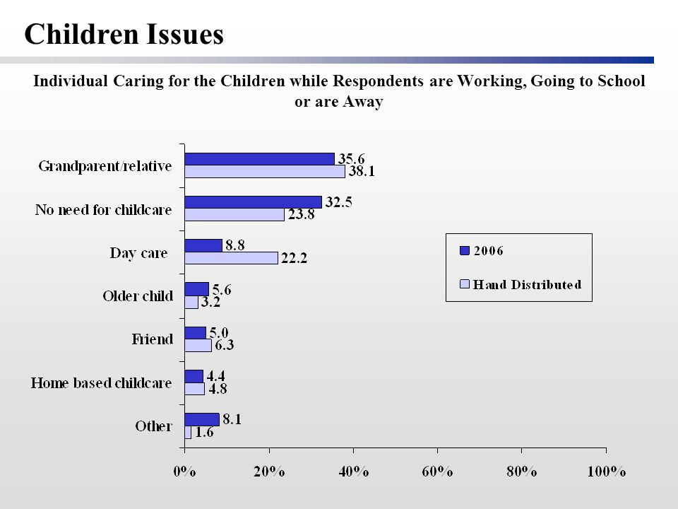 Individual Caring for the Children while Respondents are Working, Going to School or are Away Children Issues