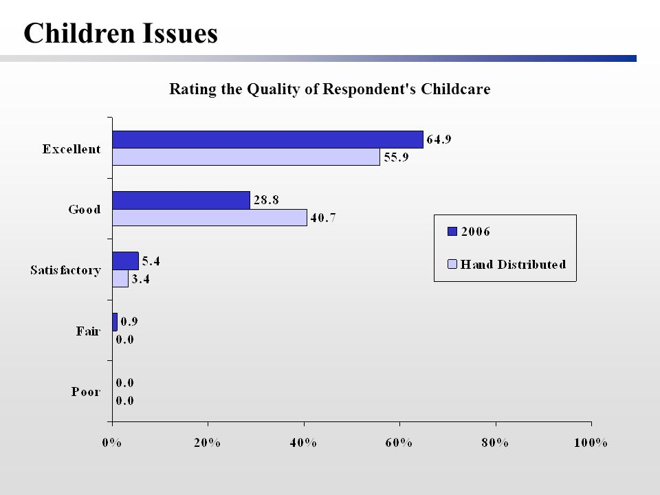 Rating the Quality of Respondent s Childcare Children Issues