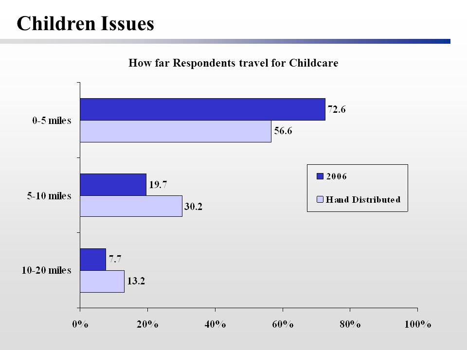 How far Respondents travel for Childcare Children Issues