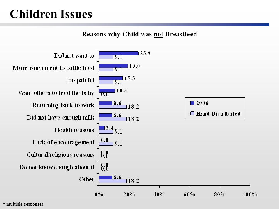 Reasons why Child was not Breastfeed Children Issues * multiple responses