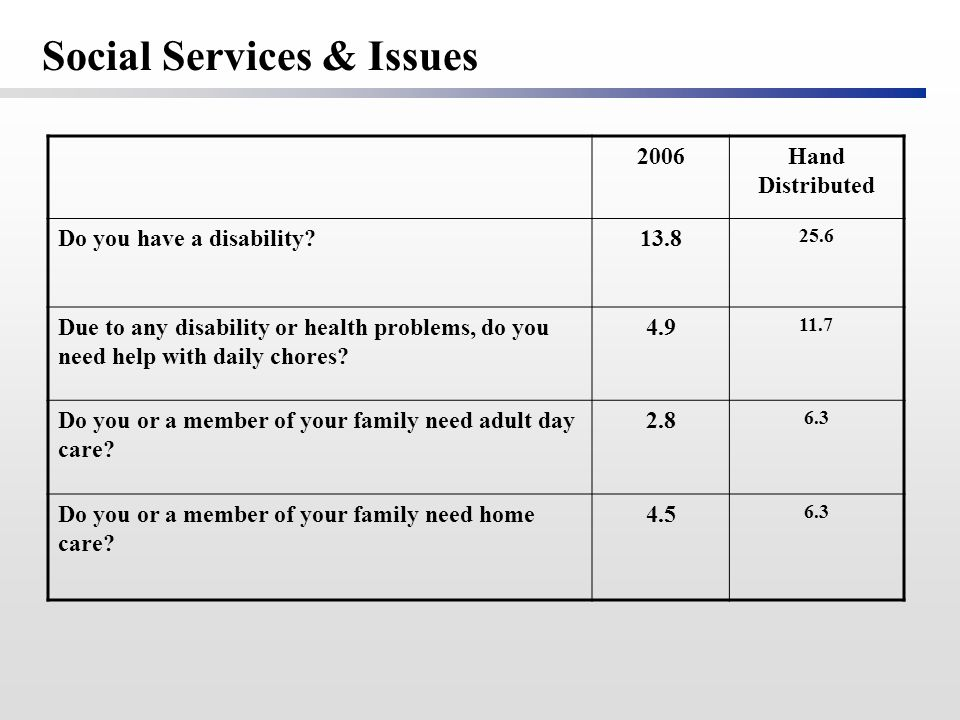 2006Hand Distributed Do you have a disability?13.8 25.6 Due to any disability or health problems, do you need help with daily chores? 4.9 11.7 Do you