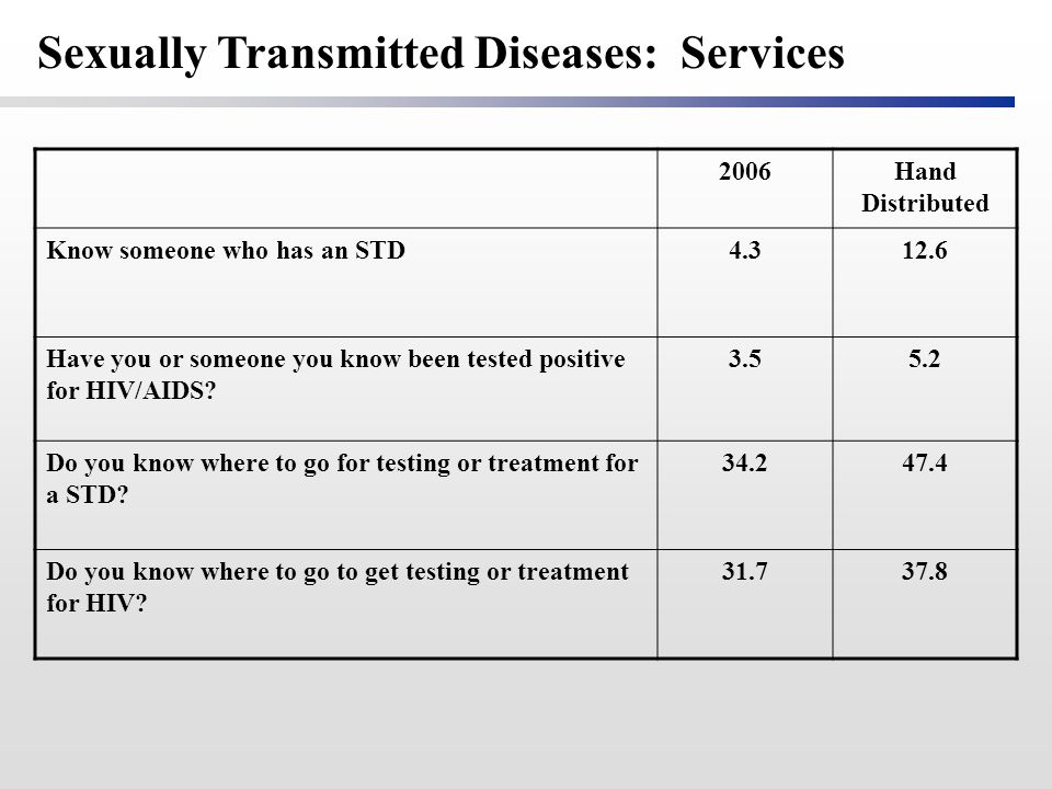 2006Hand Distributed Know someone who has an STD4.312.6 Have you or someone you know been tested positive for HIV/AIDS? 3.55.2 Do you know where to go