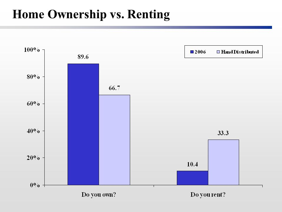 Home Ownership vs. Renting
