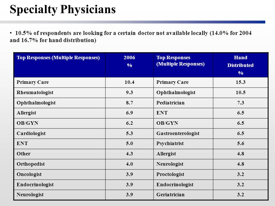 Top Responses (Multiple Responses)2006 % Top Responses (Multiple Responses) Hand Distributed % Primary Care10.4Primary Care15.3 Rheumatologist9.3Ophthalmologist10.5 Ophthalmologist8.7Pediatrician7.3 Allergist6.9ENT6.5 OB/GYN6.2OB/GYN6.5 Cardiologist5.3Gastroenterologist6.5 ENT5.0Psychiatrist5.6 Other4.3Allergist4.8 Orthopedist4.0Neurologist4.8 Oncologist3.9Proctologist3.2 Endocrinologist3.9Endocrinologist3.2 Neurologist3.9Geriatrician3.2 Specialty Physicians 10.5% of respondents are looking for a certain doctor not available locally (14.0% for 2004 and 16.7% for hand distribution)