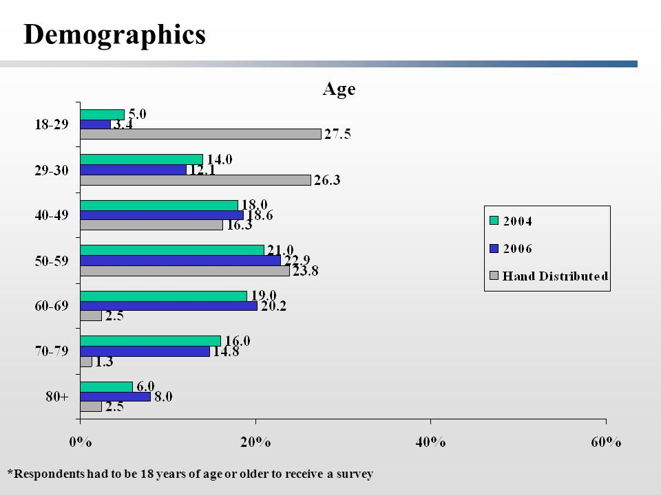 Age *Respondents had to be 18 years of age or older to receive a survey Demographics