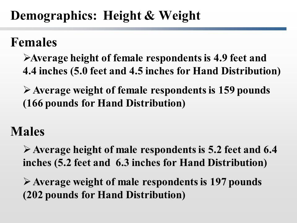 Demographics: Height & Weight  Average height of female respondents is 4.9 feet and 4.4 inches (5.0 feet and 4.5 inches for Hand Distribution)  Aver