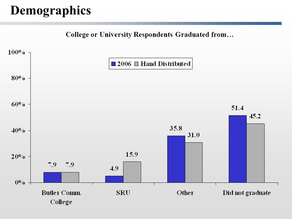 College or University Respondents Graduated from… Demographics