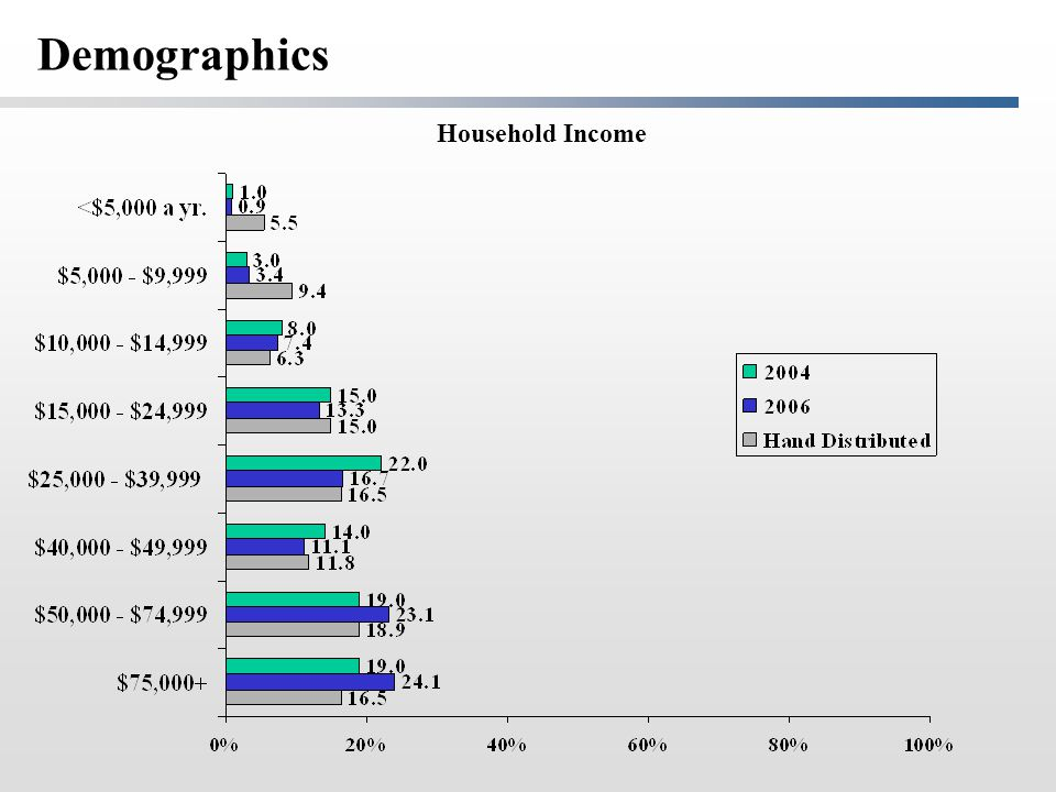 Household Income Demographics