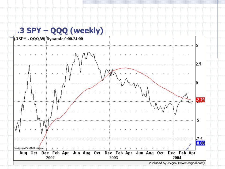 .3 SPY – QQQ (weekly)