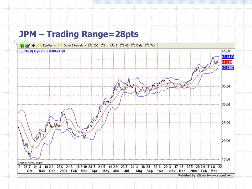 JPM – Trading Range=28pts