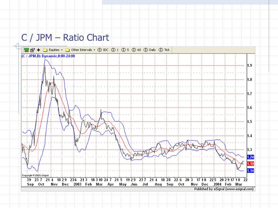C / JPM – Ratio Chart
