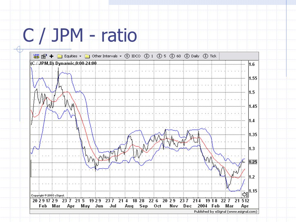 C / JPM - ratio