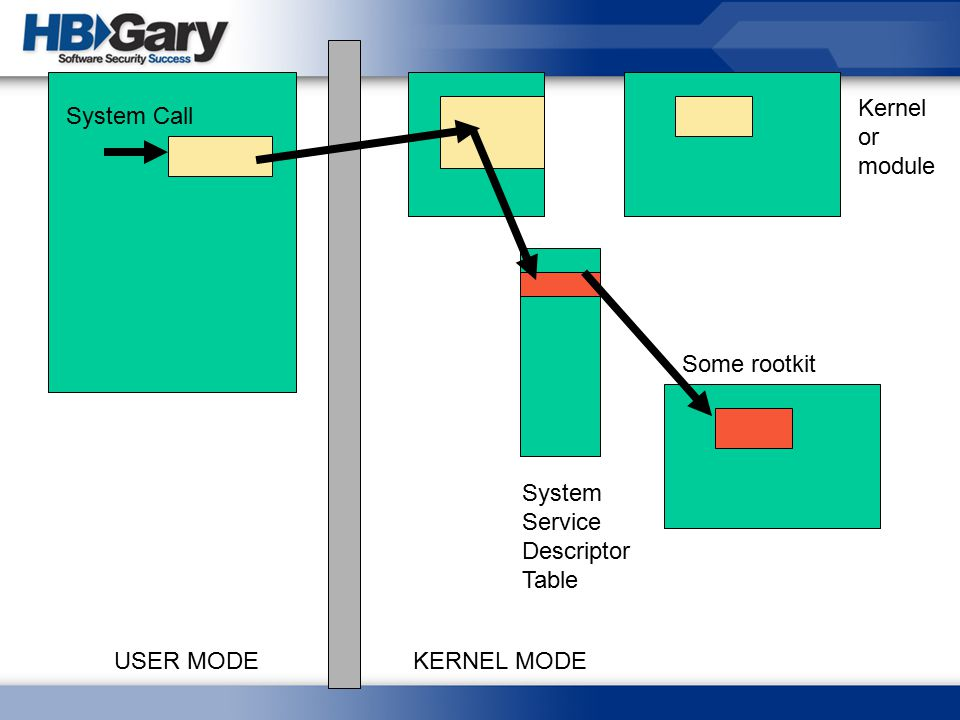 USER MODEKERNEL MODE System Call System Service Descriptor Table Kernel or module Some rootkit