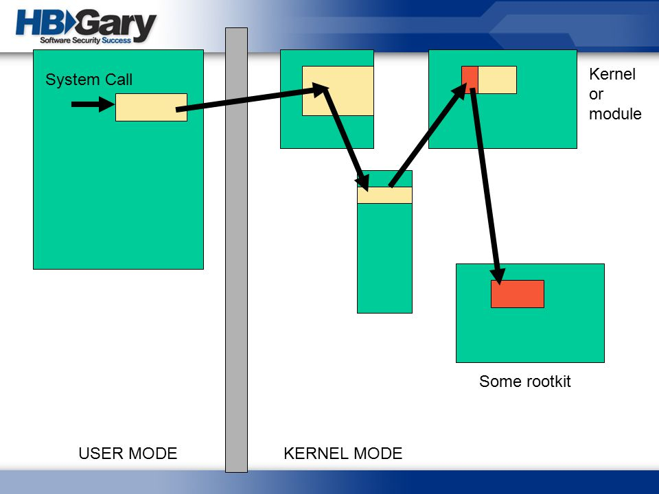USER MODEKERNEL MODE System Call Kernel or module Some rootkit