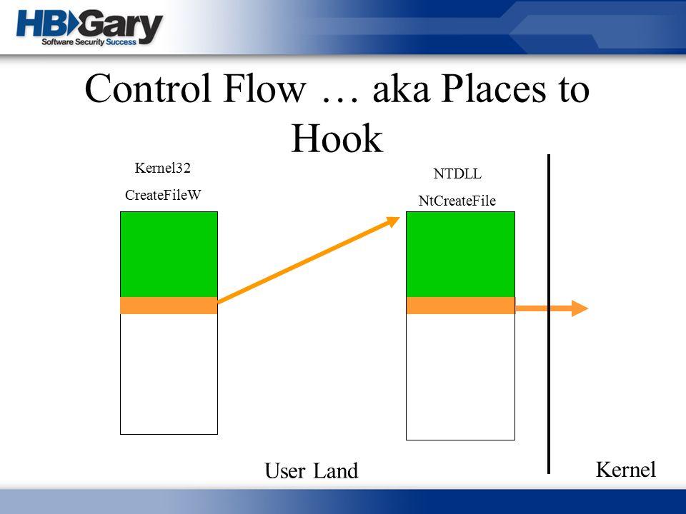Control Flow … aka Places to Hook Kernel32 CreateFileW NTDLL NtCreateFile User Land Kernel