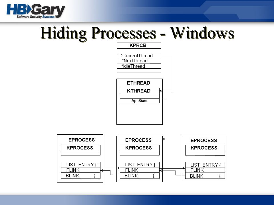 Hiding Processes - Windows KPRCB *CurrentThread *NextThread *IdleThread ETHREAD KTHREAD ApcState EPROCESS KPROCESS LIST_ENTRY { FLINK BLINK } EPROCESS